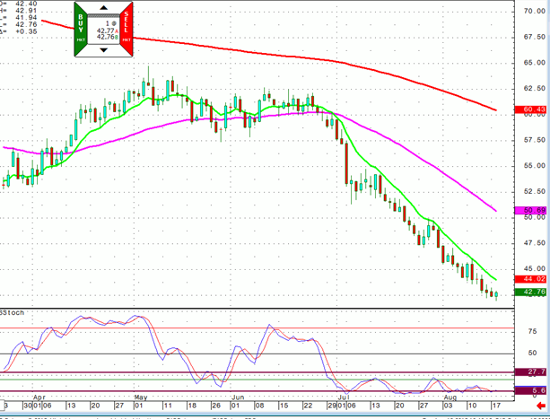 Crude Oil Daily
