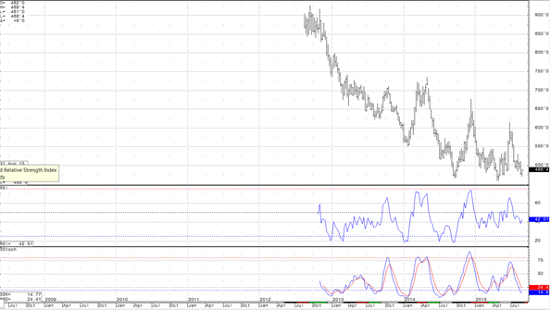 Wheat Daily Continuation