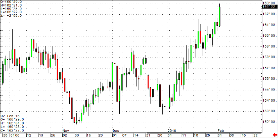 30-year Bond Daily Continuation