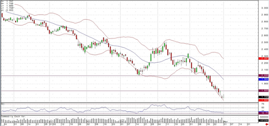 Nat Gas Daily