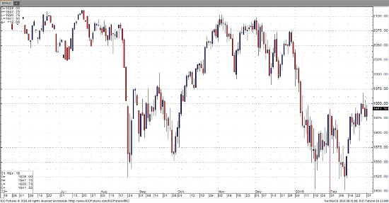 E-Mini S&P Daily