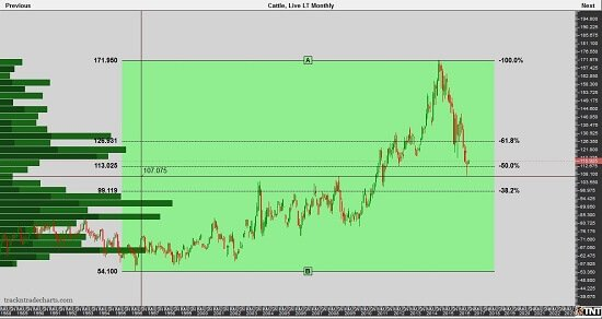 Lve Cattle Monthly Chart