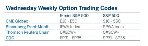 CME Group Wednesday Weekly Options