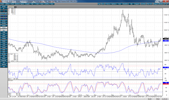 Soybeans Chart