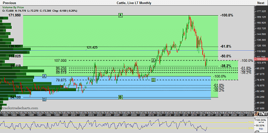 Live Cattle Monthly Chart