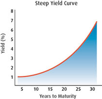 Steep Yield Curve
