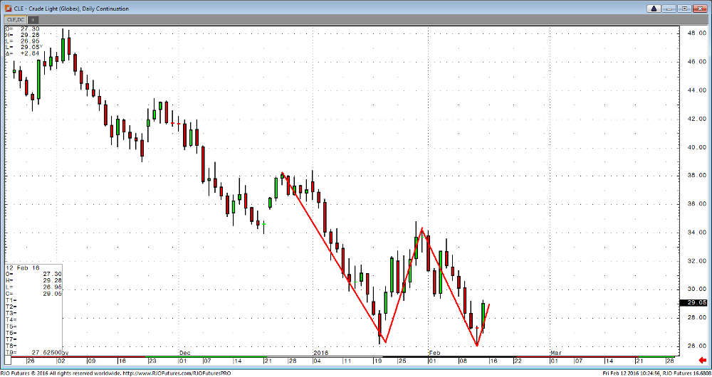 Crude Daily Double-Top and Double-Bottom