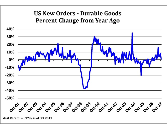 Durable vs. Non-Durable Goods: What's the Difference?