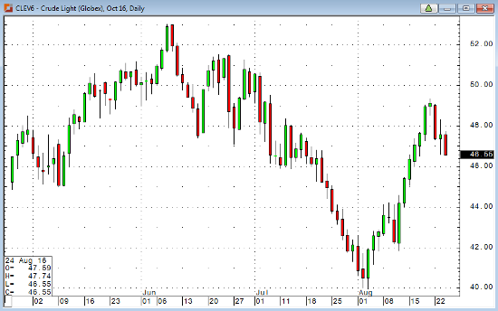 Crude Light Daily