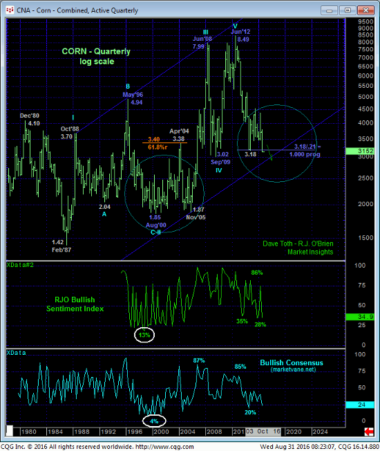 Corn Quarterly