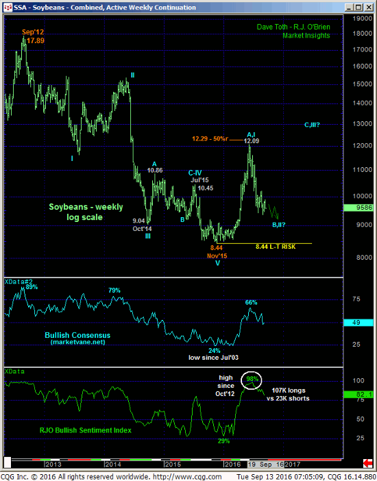 Soybeans Weekly