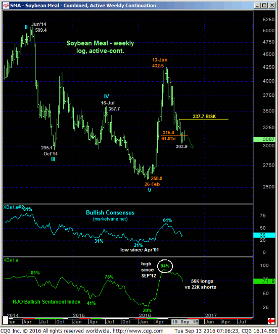 Soybean Meal Weekly