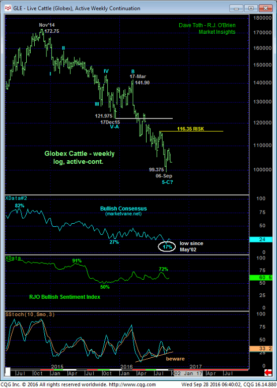 Live Cattle Weekly