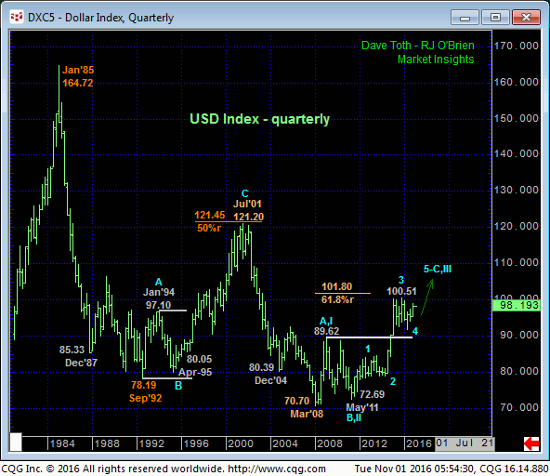 Dollar Index Quarterly