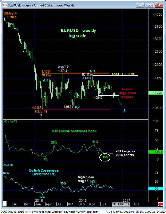 Euro Index Weekly