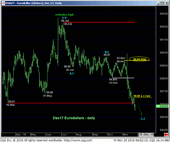 Euro Index Daily
