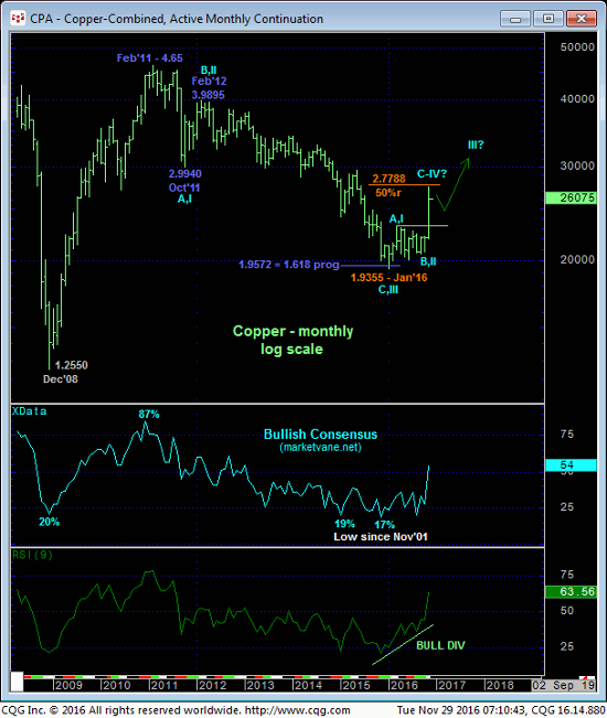 Copper Monthly