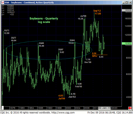Soybeans Quarterly