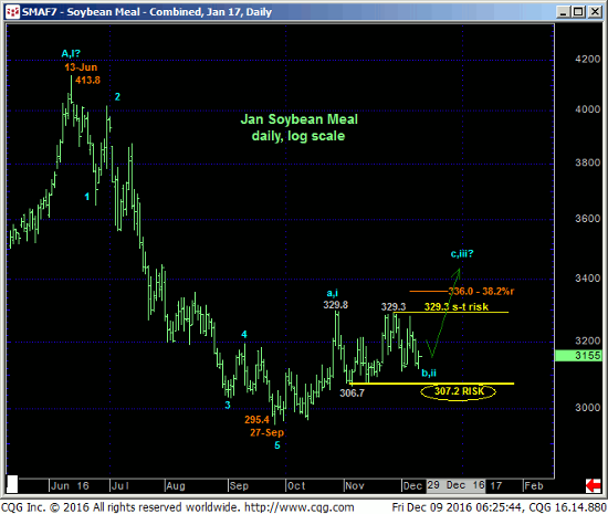 Soybean Meal Daily