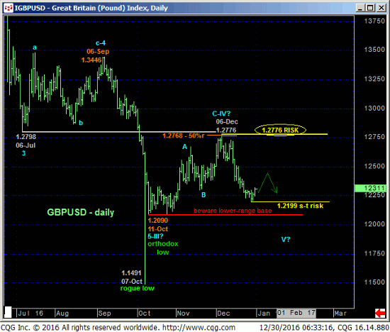 GB Pound Daily