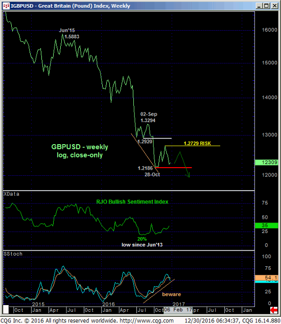 GB Pound Weekly