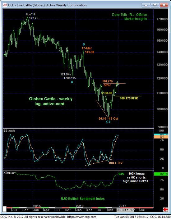 Cattle Weekly