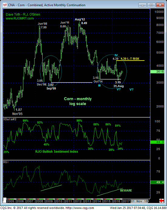 Corn Monthly