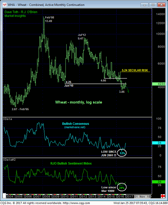 Wheat Monthly