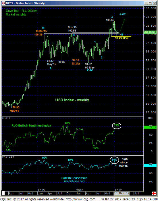 Dollar Index Weekly