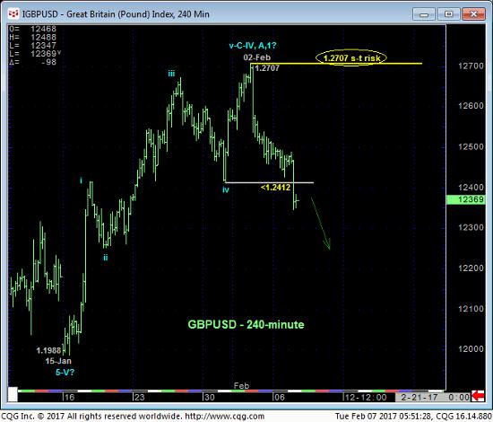GB Pound 240 min Chart
