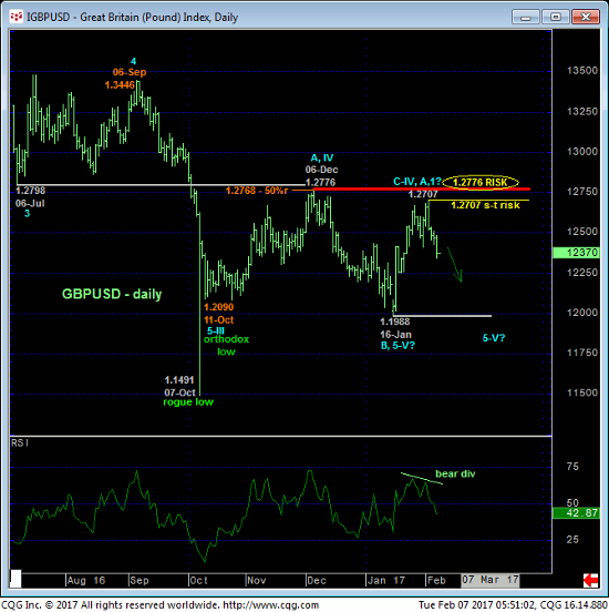 GB Pound Daily Chart