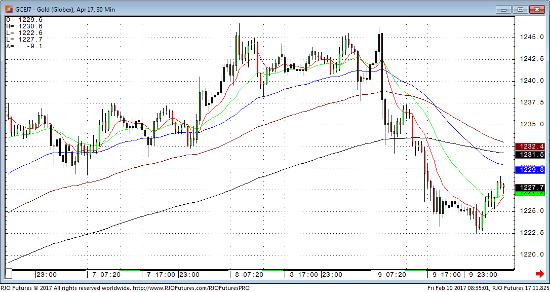 Gold 60 min Chart