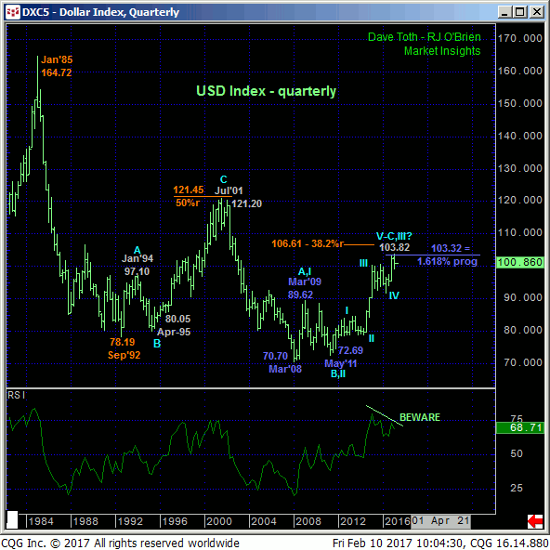 Dollar Index Quarterly Chart