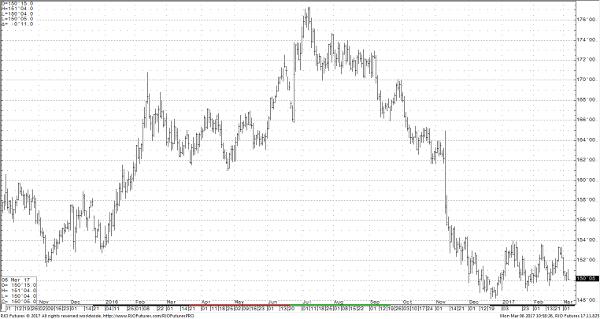 Bonds Daily Chart