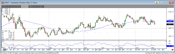 Soybeans May17 Daily Chart