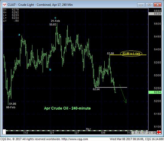 Crude Light 240 Chart
