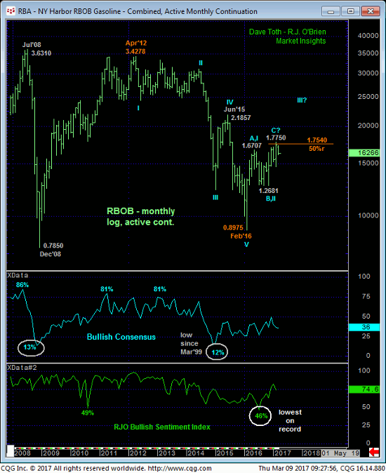 NY Gasoline Monthly Chart