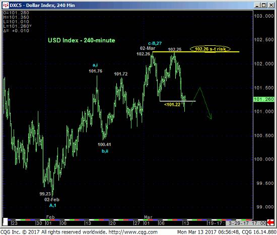Dollar Index 240 min Chart