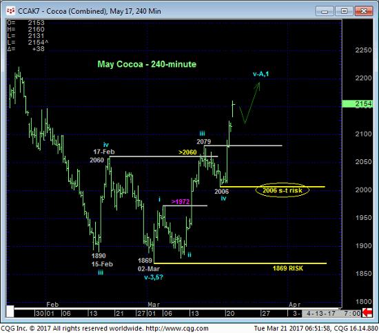 Cocoa 240 min Chart