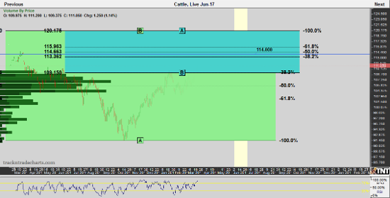 June Live Cattle Daily Chart