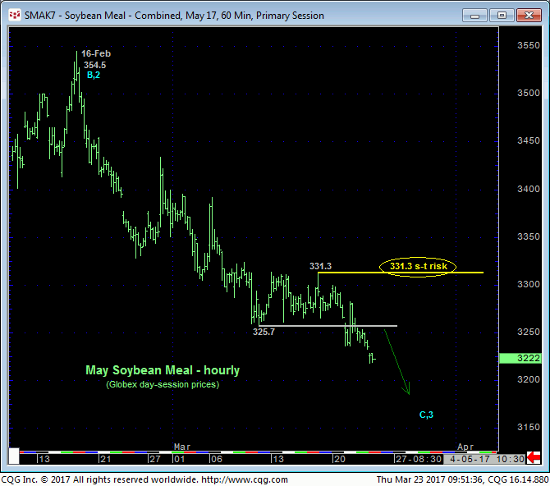 Soybean Meal 60 min Chart