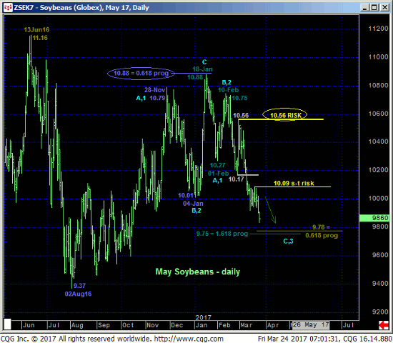 May Soybeans Daily Chart