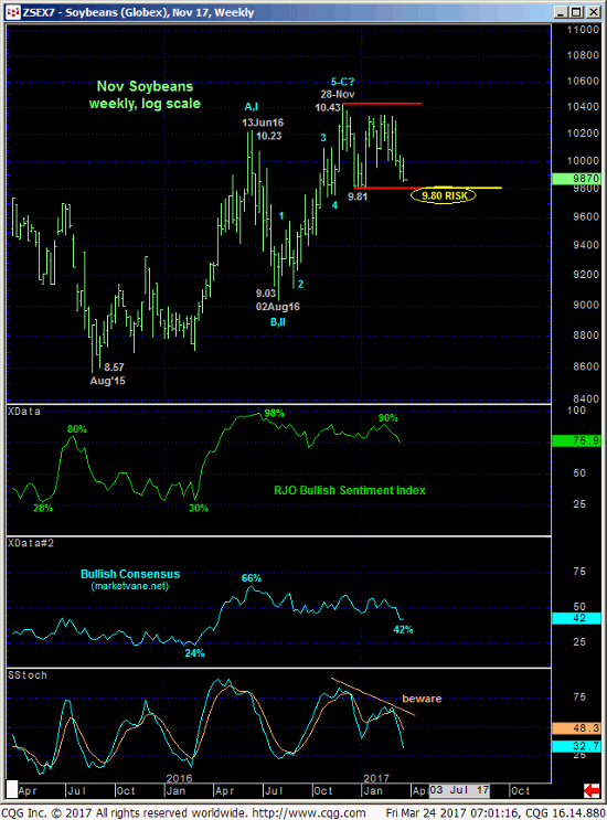 November Soybeans Weekly Chart