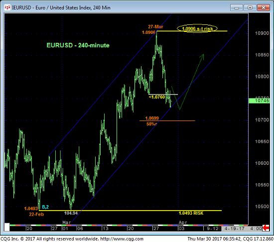 Euro Index 240 min Chart