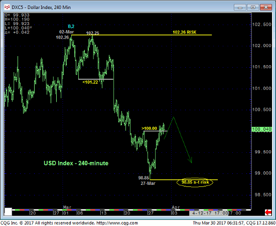 Dollar Index 240 min Chart