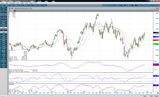 May Natural Gas Daily Chart