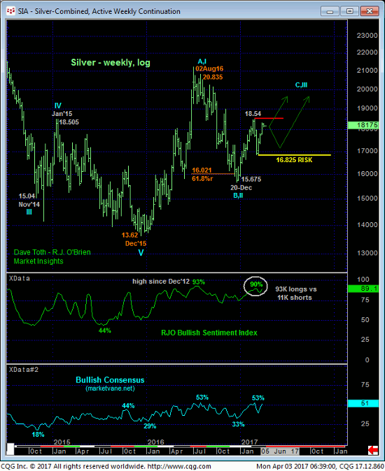 Silver Weekly Chart