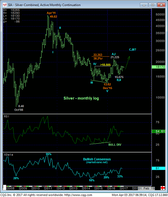 Silver Monthly Chart