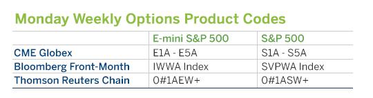 CME Options Chart