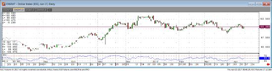 Jun '17 Dollar Index Daily Chart